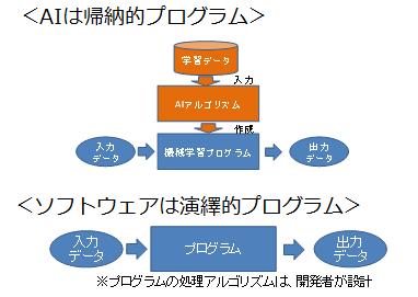 AI予測モデルは帰納的に得られる
