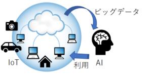 IoTとAIはビッグデータを介して循環している