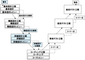 V 字モデル(例)